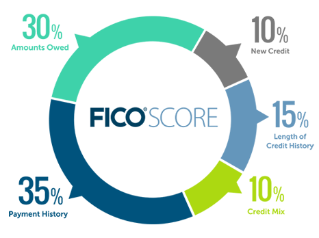 fico credit score components